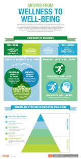 moving from wellness to well being infographic workplace a visual summary of the research paper what s good for people moving from wellness to well being