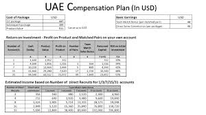 uae compensation plan the details below is for uae compensation plan