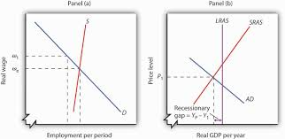 principles of macroeconomics flatworld recessionary and inflationary gaps