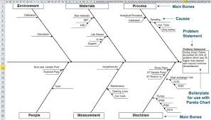 fishbone diagram template in excel   ishikawa diagramfishbone analysis using excel