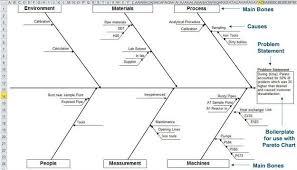fishbone diagram template in excel   ishikawa diagramfishbone analysis using excel
