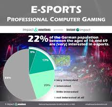 E-SPORTS - <b>professional computer gaming</b> - impact&emotions