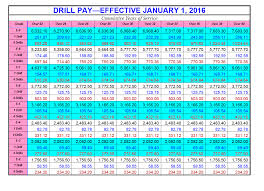 military pay chart  enlisted drill pay