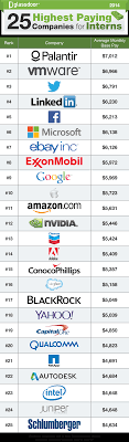 highest paying companies for interns some interns earn 25 highest paying companies for interns