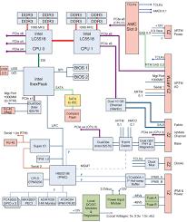 block diagram   sun netra cp atca blade serverfigure showing block diagram of the blade server