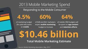 the digital marketing skills in high demand right now kathy one of the great things about mobile marketing jobs is that they are significantly less competitive than seo or social media marketing jobs but are still a