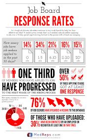 job posting resume reponse rates job posting resume response rates