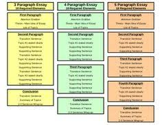 Essay writing  Student centered resources and We on Pinterest