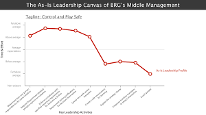 how to see your current leadership reality insead knowledge but the biggest ah ha for the teams was that if all of this were true it meant that there was scarcely any time for senior managers to do the real job of