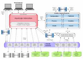 intro  alui architecture overview