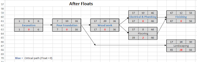 how to perform a critical path analysislog house project scheduling example     floats
