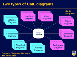 uml   standard diagrams   tutorialspoint   bookmyessay comuml has the following five types of behavioral diagrams  use case diagram  sequence diagram collaboration diagram  statechart diagram
