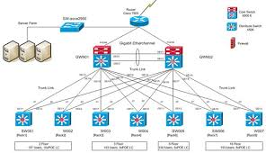 visio network stencils  cisco networking centerthese are really useful for impressing the management   fancy network diagrams    there are lots of visio stencils of cisco devices available to