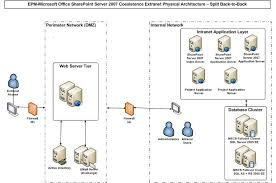 physical architecture diagrams  epm office sharepoint server    physical architecture  split back to back