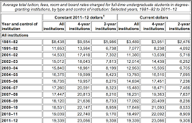 are college degrees worth the cost austin g walters nces avg tuition