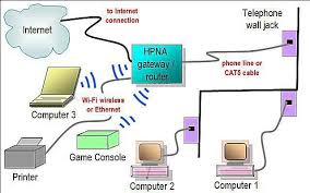 network diagram layouts home network diagrams phoneline home network diagram featuring hpna gateway router