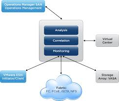 vsom a framework for virtual machine centric analysis of end to vmw dgrm sandeep fig3 high level vsom architectural