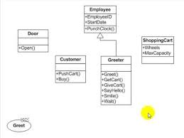 understanding the basics of sequence diagrams   educational uml    understanding the basics of sequence diagrams   educational uml    pinterest   sequence diagram  articles and the o    jays