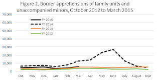 a new upsurge in unauthorized immigration from mexico not likely    warren essay figure
