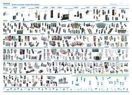 s mobile phones nokia mobile phones timeline