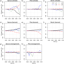 A <b>simple</b> grid-based framework for simulating <b>forest</b> structural ...