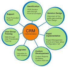 Customer Relationship Management   A   Step Methodology  CRM Pinterest