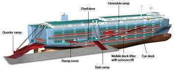Image result for ro ro vessel