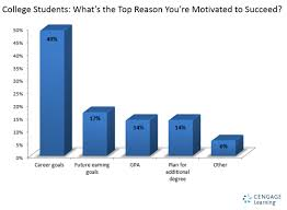 what keeps college students motivated their responses what keeps college students motivated