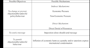 ethics of economic sanctions internet encyclopedia of philosophy 2 the ethics of economic sanctions