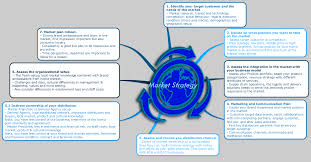 change management archives johan blixt market strategy mindmap assess these steps to make a successful market entry