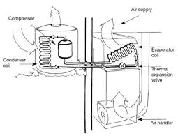 Types of <b>Cooling</b> Systems | Smarter House