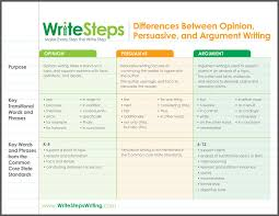 opinionchartjpg opinion persuasive and argument writing chart