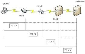 Tracert 測試網路線路的方法