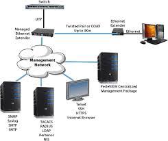 managed ethernet extender perle managed 10 100 ethernet extender network diagram