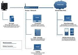 secure home network design home and landscaping design wireless home network diagram nilza net