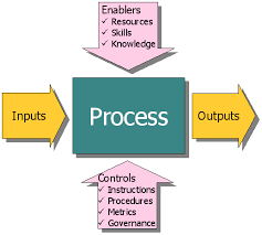 productive information  processesbasic process model