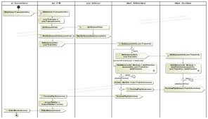 activity diagramsa subactivity diagram that encapsulates the debit function used by affiliatedbank and directbank