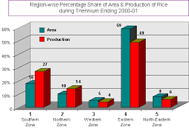 rice productivity analysis        productivity during triennium ending are given in table  and region wise percentage share of area and production is depicted in bar diagram below