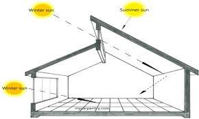 Passive Solar Design House Plans House Plans Passive Solar Design