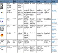 belief systems chart   mr ott    s classroom wikibeliefsystemchart  jpg