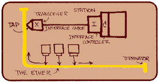ethernetrobert metcalfe ethernet diagram