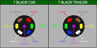 ford 5 pin wiring diagram trailer 5 pin plug wiring diagram wiring diagrams and schematics trailer wiring diagram 5 pin wellnessarticles