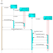 uml   abstract concrete class separation at sequence diagram    enter image description here