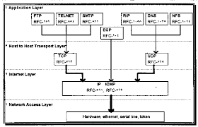 section    unix network basicsdiagram      four layers of tcp ip