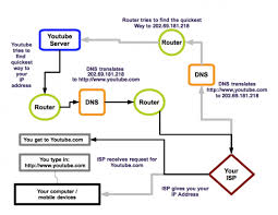 how your  quot internet quot  actually works   networkingthis article  except the diagram  was created      of my prior knowledge