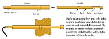 What are Spring Contact Test Probes? - Coda Systems
