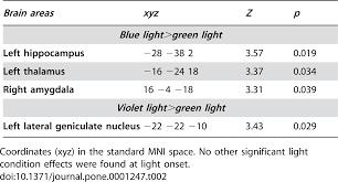 Brain Responses to <b>Violet</b>, Blue, and Green Monochromatic <b>Light</b> ...
