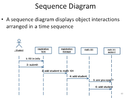 structured vs  object oriented analysis and design       sequence diagram lt br