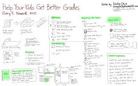 visual book review help your kids get better grades book help your kids get better grades