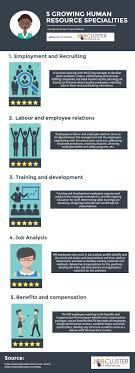 17 best ideas about human resources jobs resource five growing humanresources specialties listed by u s bureau of labour statistics infographic